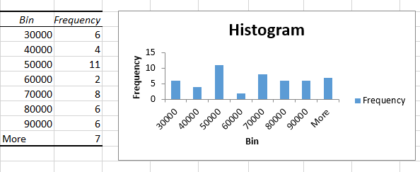 Excel Quick Tip: Use Excel's Histogram add-in analysis tool to ...